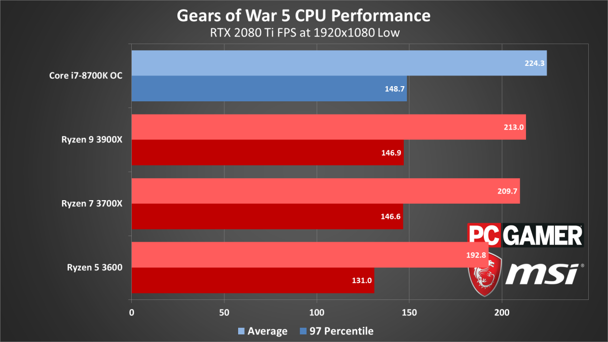 Gears of War 5 system requirements, settings, benchmarks