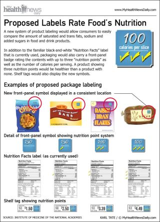 nutrition-points-food-package-front-panel-labels-111020c-02