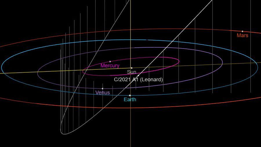 Newfound Comet Leonard will blaze into view this year