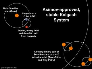 "In Isaac Asimov's ""Nightfall,"" the alien planet Kalgash is a planet with five suns that sees nightfall only once every 2,049 years. This simulation of that system by astrophysicist Sean Raymond finds that night would fall every two months, not millennia."