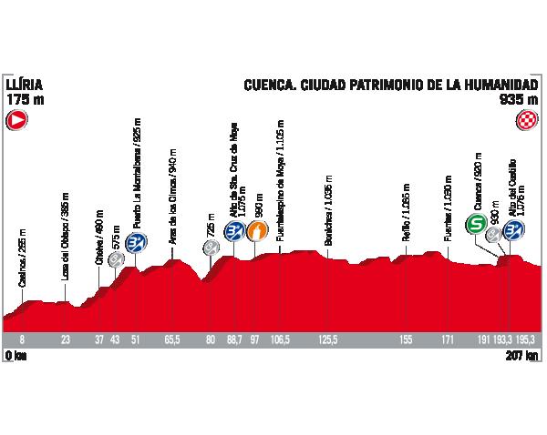Vuelta a Espana 2017 stage 7 profile