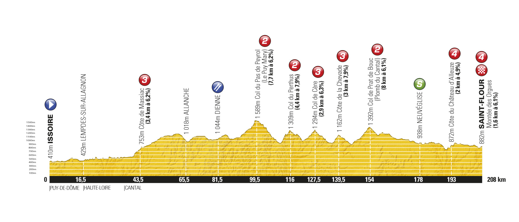 Stage 9 profile, Tour de France 2011