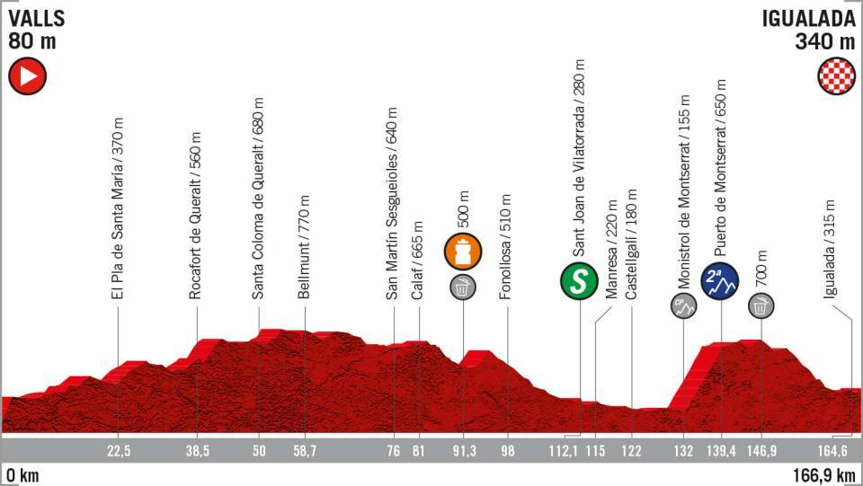 Vuelta a Espana stage 8 profile