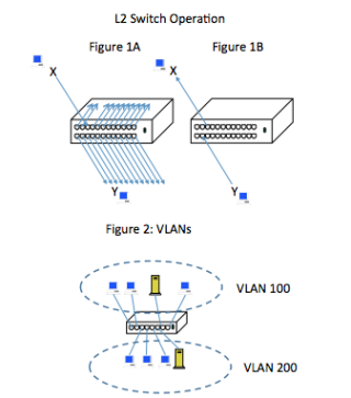 Byte-Sized Lesson: Layer 2 Switches & VLANs