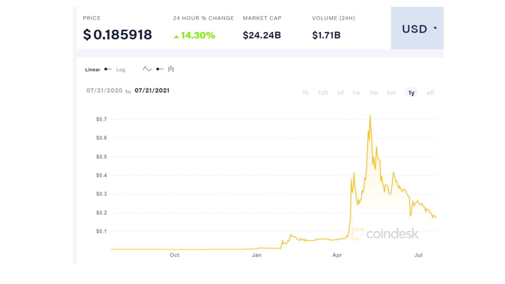 Coindesk showing Dogecoin value