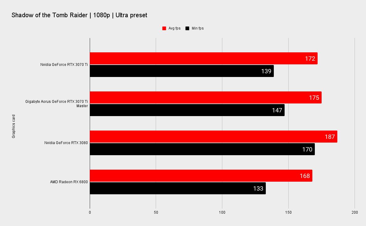 Gigabyte Aorus GeForce RTX 3070 Ti Master benchmarks