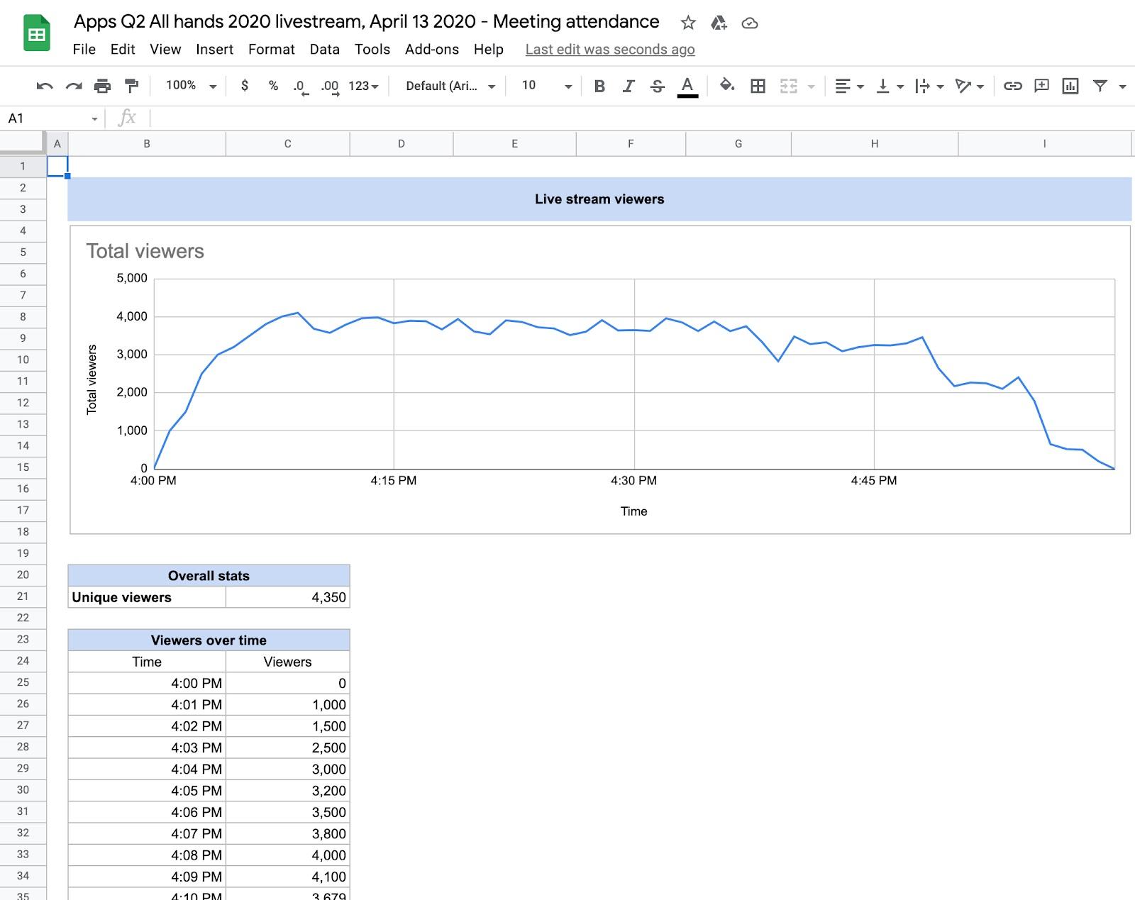 Google Meet Attendance data