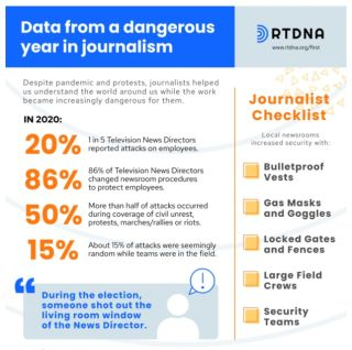 RTDNA Survey