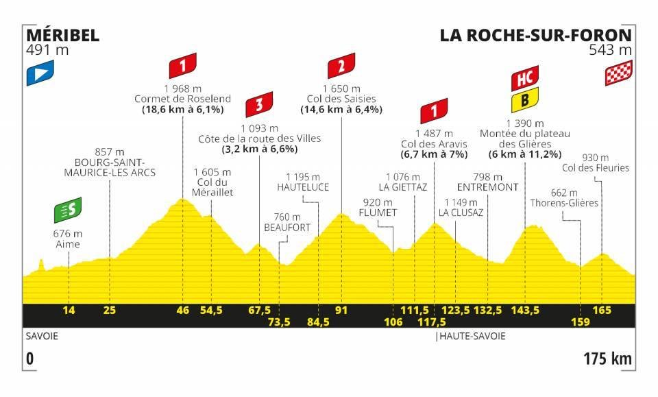 The profile of stage 18 of the 2020 Tour de France