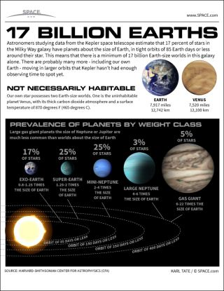 Infographic: Probably all sun-like stars have planets, and one in six has a planet the size of Earth.