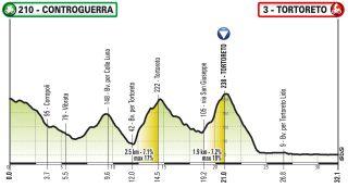 Giro d'Italia Virtual