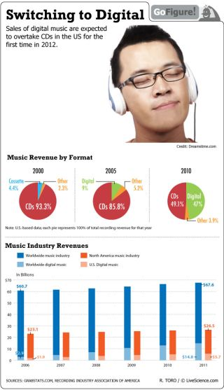 Our GoFigure infographic looks at trends in music consumption, indicating that digital downloads will soon surpass physical media sales.