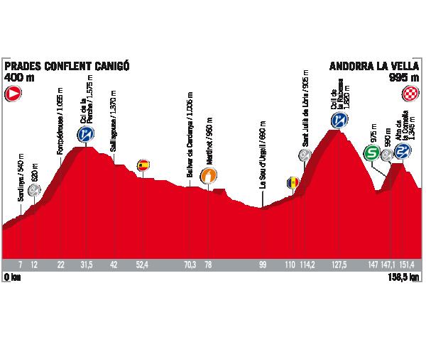 Vuelta a Espana 2017 stage 3 profile