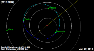asteroid 2012bx34 close approach