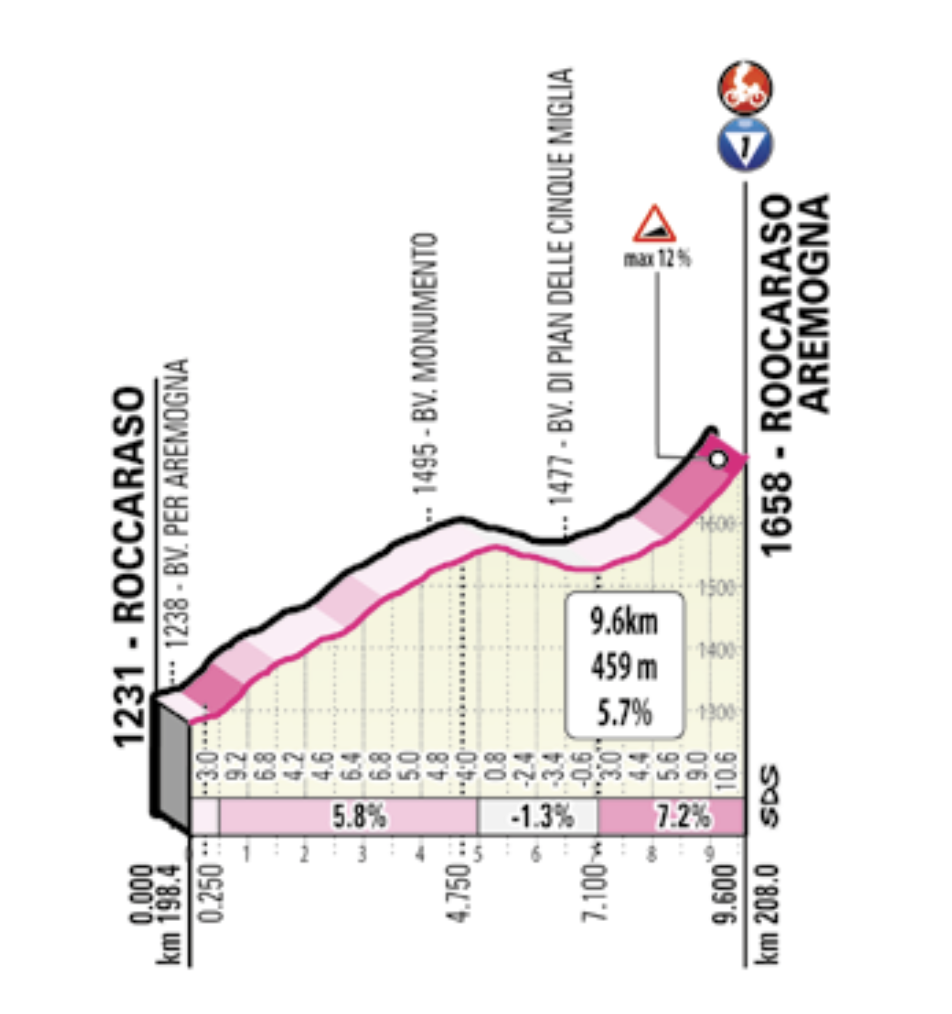 Roccaraso stage 9 profile