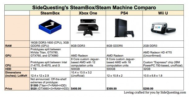 Steam Machines Destroy Xbox One, PS4 In Pricing And Specs