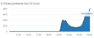 Down Detector was showing a huge spike in outage reports a7 8AM
