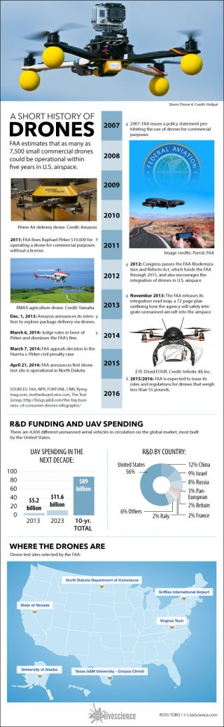 Timeline and facts about unmanned drones.