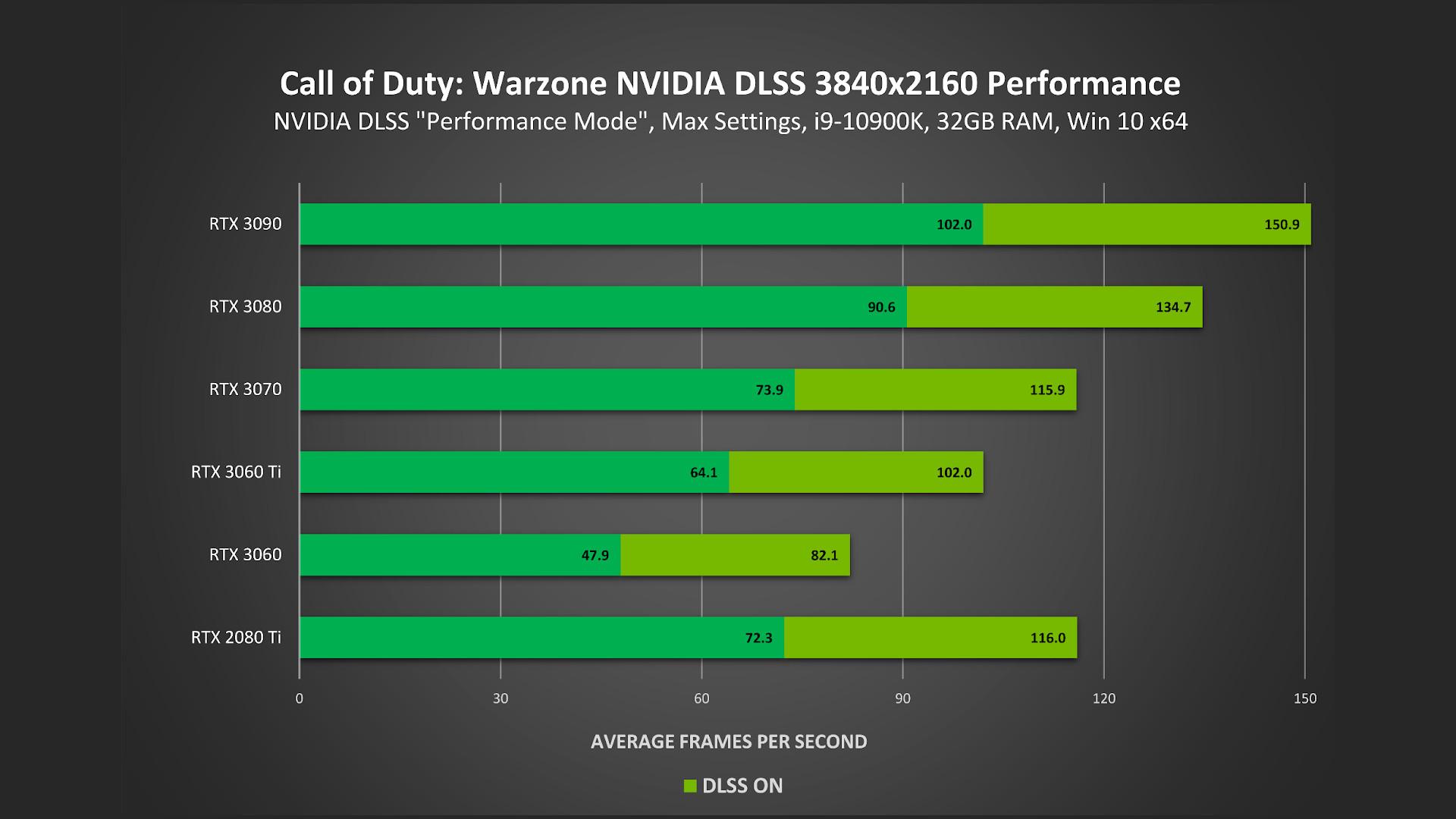 Nvidia DLSS Call of Duty