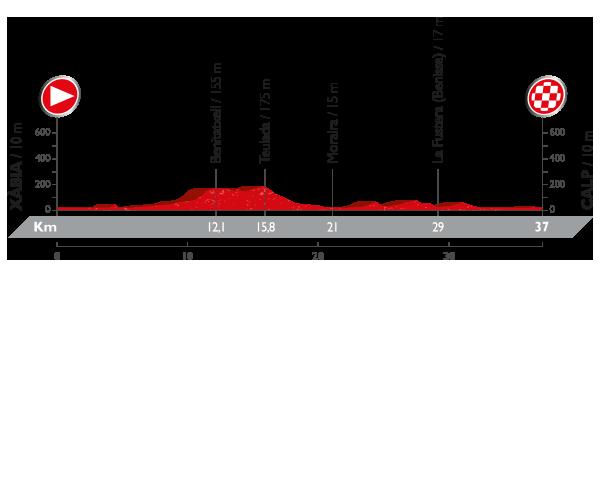 Vuelta a Espana stage 19 profile