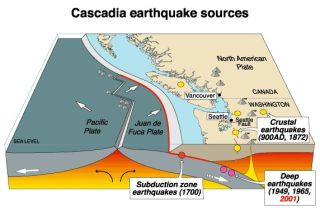 earthquakes, slow earthquakes, backwards earthquakes, seismology, geophysics, cascadia subduction zone, cascadia fault line, pacific northwest earthquakes