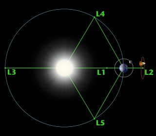 Diagram of the sun-Earth Lagrange points
