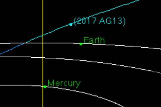Asteroid 2017 AG13 Orbit Diagram