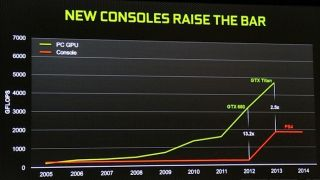 Nvidia PC vs. console chart