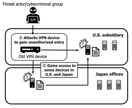 Capcom ransomware attack