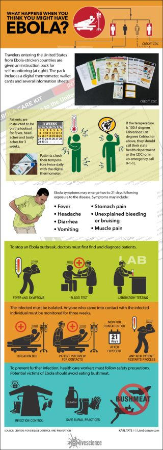Chart explains CDC's instructions for ebola patients