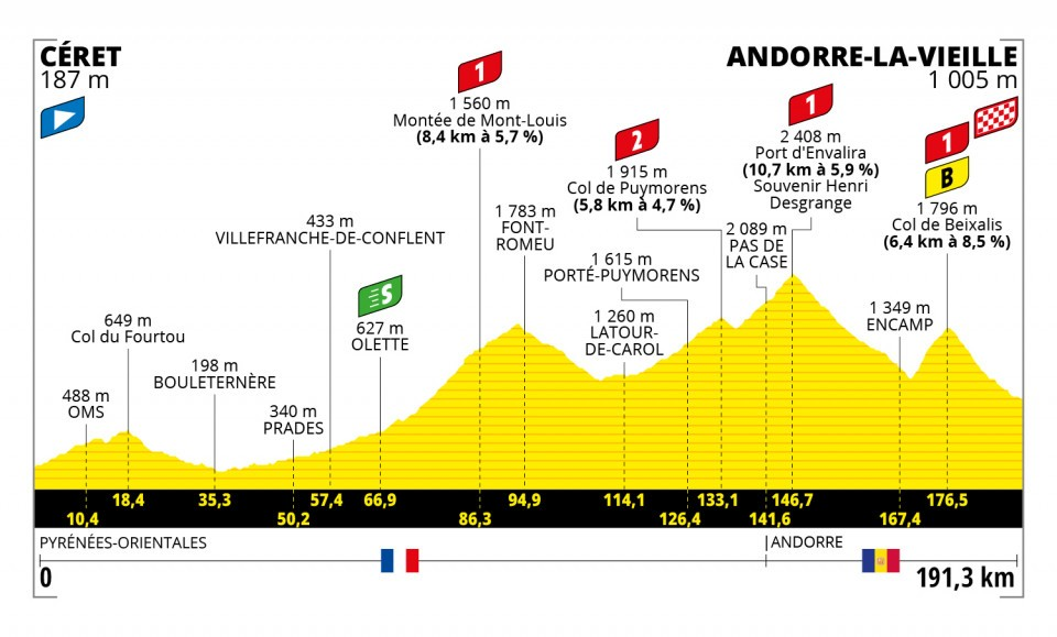 The profile for stage 15 of the 2021 Tour de France