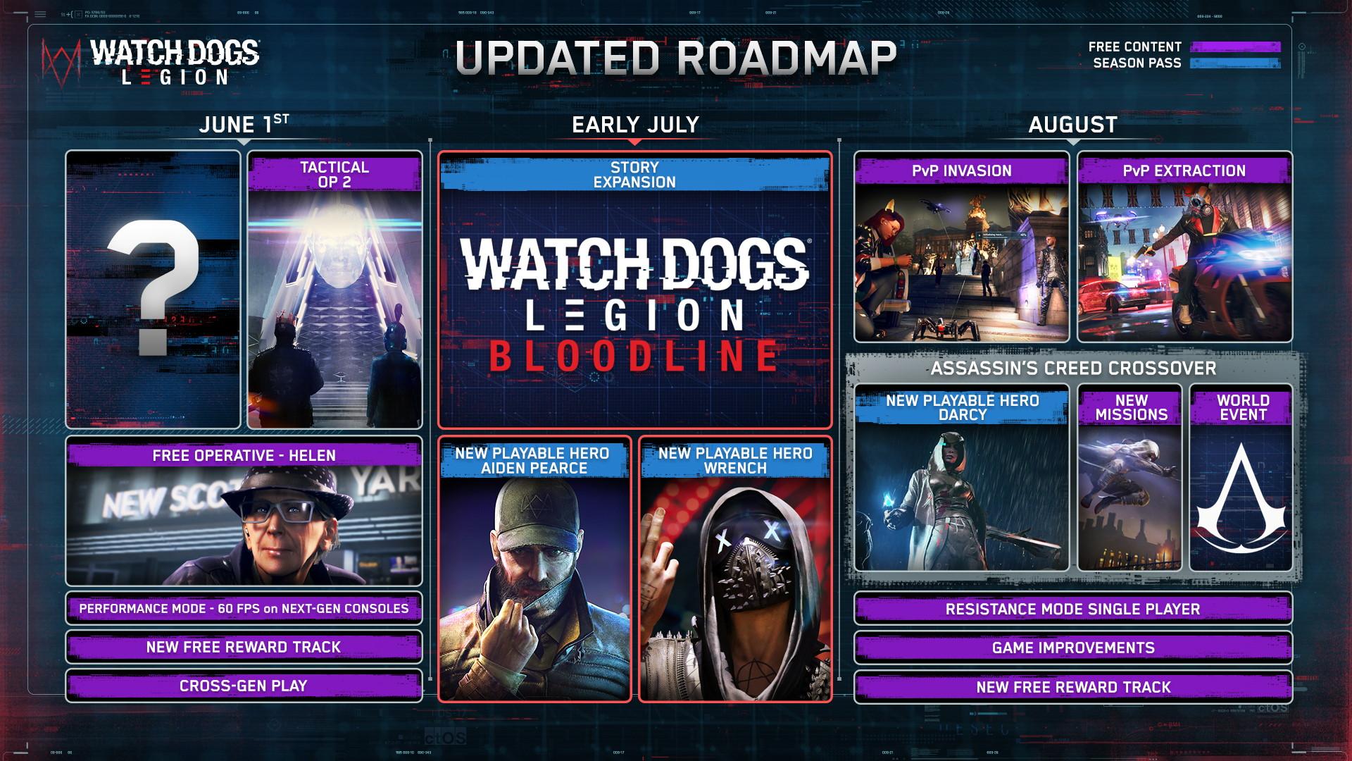 Watch Dogs Legion development roadmap