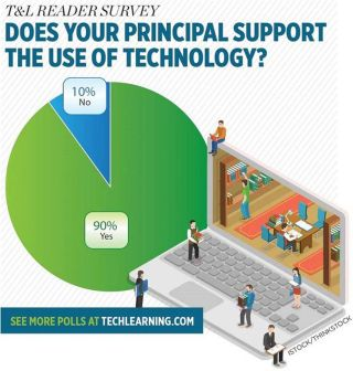 T&L READER SURVEY DOES YOUR PRINCIPAL SUPPORT THE USE OF TECHNOLOGY?