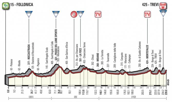 2018 Tirreno-Adriatico Stage 3 Stage Profile