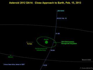 Asteroid 2012 DA14's Close Approach