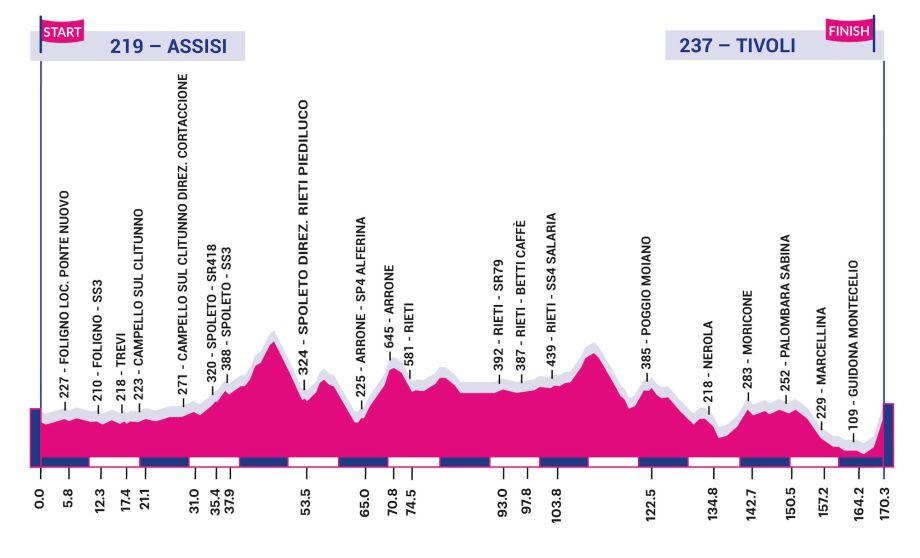 Polla Giro d'Italia Internazionale Femminile - Valida 18/27 Polla Anual de LRDE 149937-920x558
