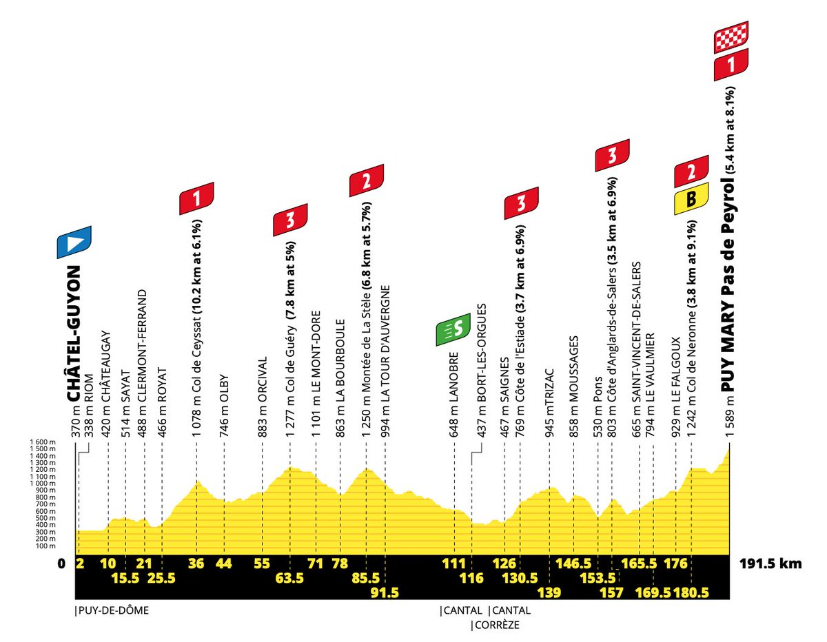 The profile of stage 13 of the 2020 Tour de France