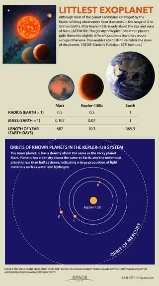 Facts about planet Kepler-138b