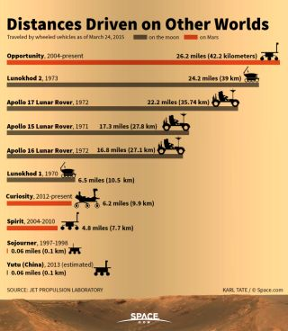 Graph of the distances driven by robots, rovers and automobiles on other planets.