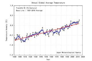 Global average temperatures chart