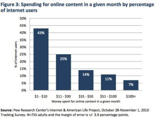 Vast majority of internet users spend under $10 a month on content