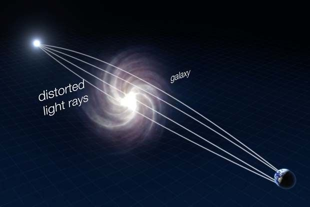 Gravitational lenses occur when the light from a more distant galaxy or quasar is warped by the gravity of a nearer object in the line of sight from Earth, as shown in this diagram.