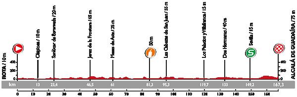2015 Vuelta a España stage 5 map