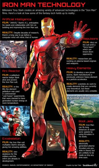This infographic depicts a range of technologies that Iron Man uses and explains how they relate to existing technology.
