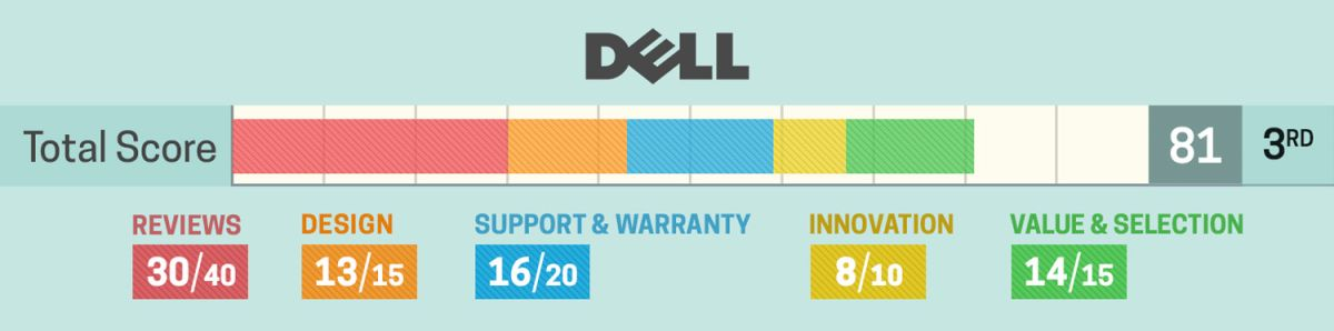 Dell Laptops - 2019 Brand Review and Rating - Laptop Mag