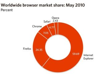 Microsoft's Internet Explorer continues to slide, according to latest Net Applications data