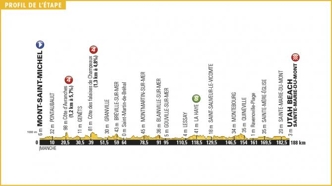 Tour de France 2016 Stage 1 Profile