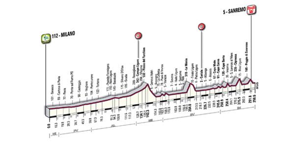 Milan-San Remo profile 2011