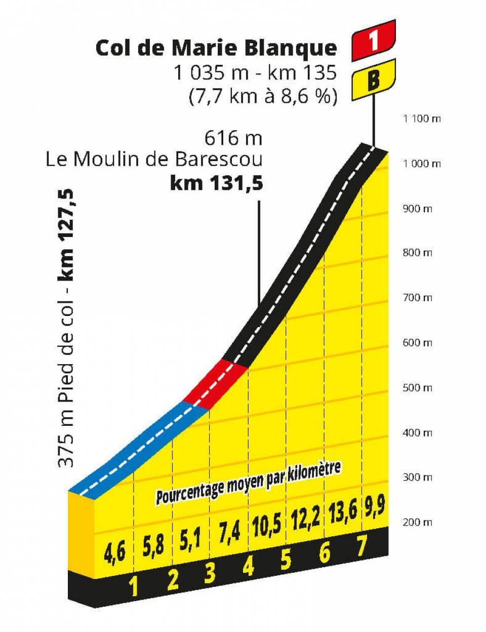 Col de Marie Blanque TDF 2020