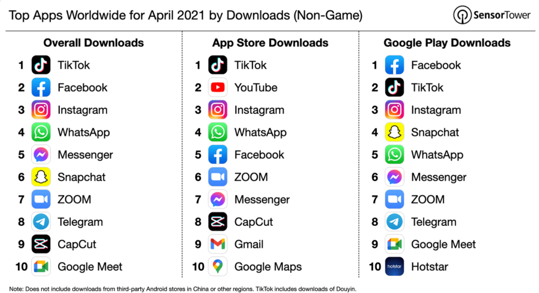 Top Apps in terms of downloads in April 2021